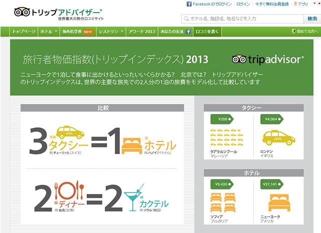 旅行者物価指数2013